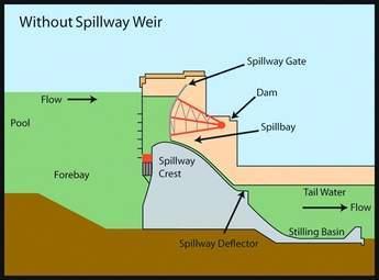 Without Spillway Weir