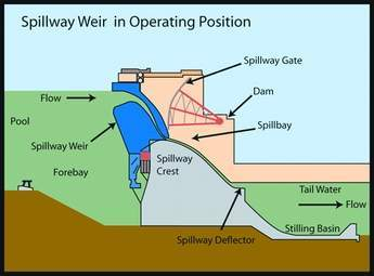 Spillway Weir in Operating Position