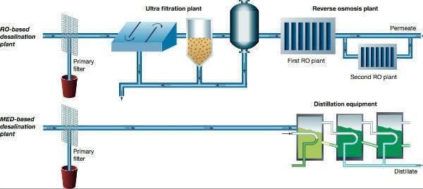 1-desalination