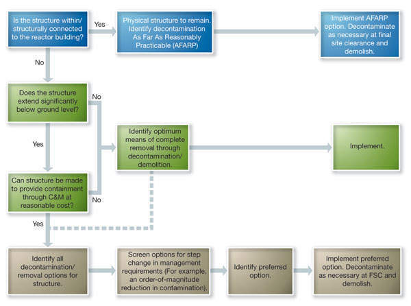 Figure 1. Contaminated structure C&M entry process chart (starts top left).