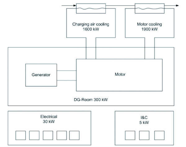 Figure 1: Configuration related to an additional emergency diesel generator