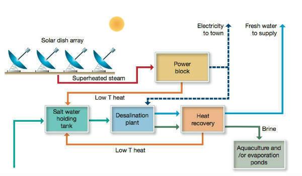 2-desalination