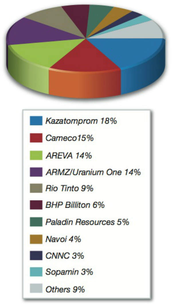 2-uraniumfig2