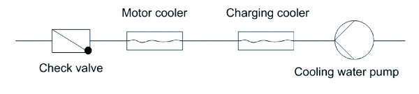 Water-cooling configuration for EBDG in its simplest form