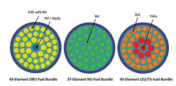 DRU, NU and LEU/Th fuel bundle cross-sections