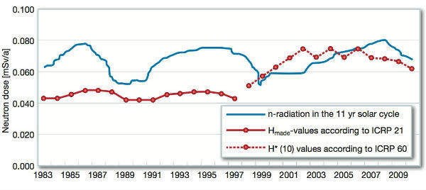 Evolution of the measured neutron dose in Gorleben and cosmic neutron radiation