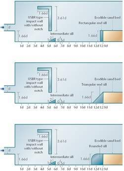 Figures 4-6