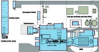 Standardised power block main components