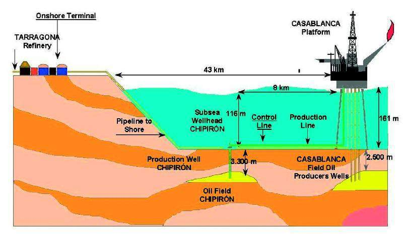 Carbonate oil field
