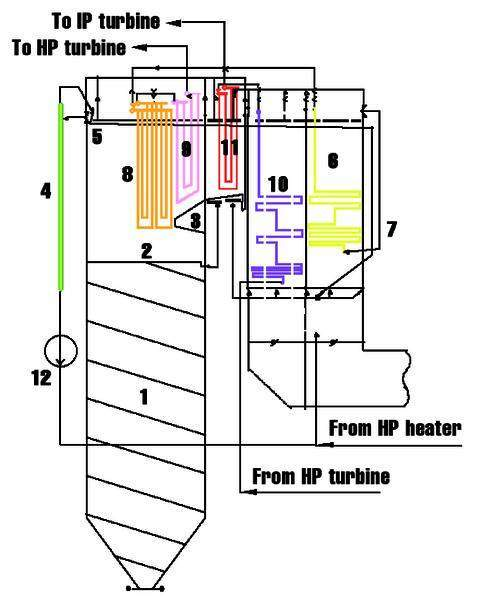 Water-stream flow diagram for Babcock-Hitachi Benson boiler