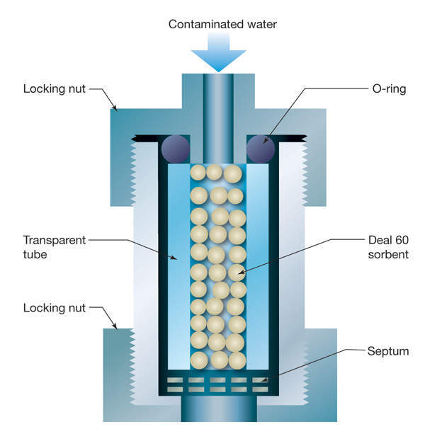 Figure 1: Experimental set-up at Brunswick nuclear power plant