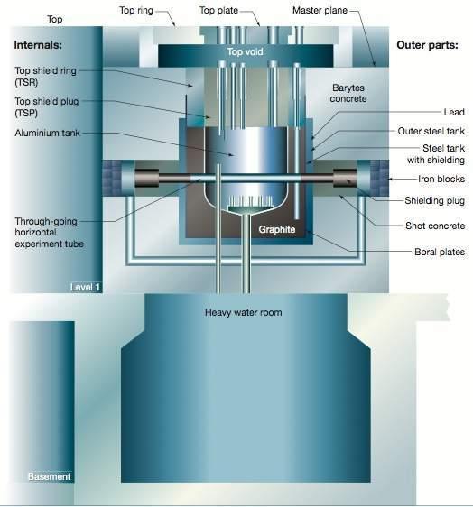 DR3-reactor