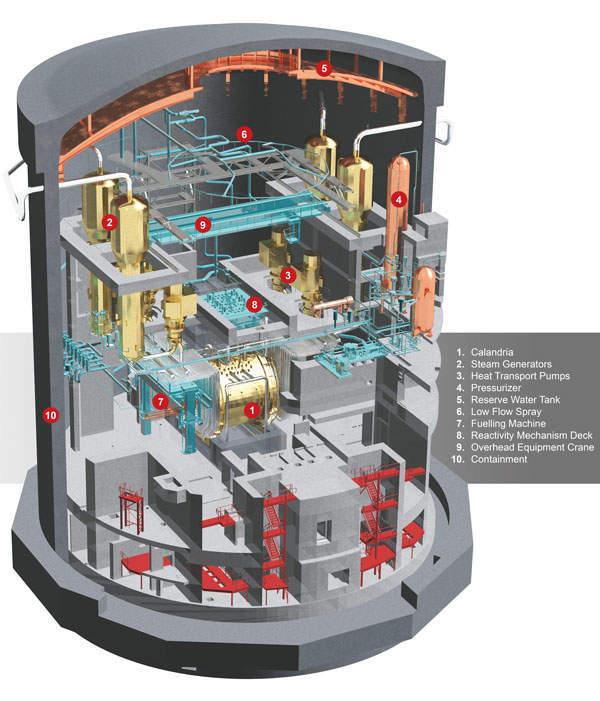 CANDU EC6 containment cutaway. Source: CANDU