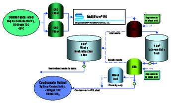 Process flow for the condensate polishing plant