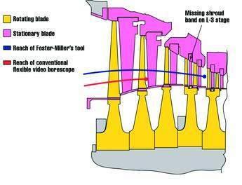 FOSM Figure 7