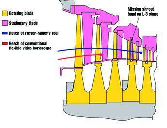 Figure 4. Cross section of the LP-1 turbine, showing the relative reaches of conventional and iproved tooling