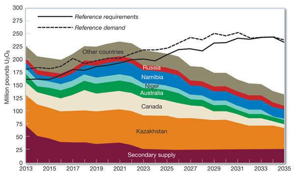 Fig-04-mining-chart
