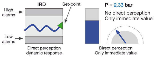 Figure 1: Comparison of user utility of three types of displays: trendline (left), graph (centre) or number (right).