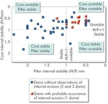 Figure 2 - Core internal stability against filter internal stability in relation to performance history of internal erosion (dam categories 1-3)