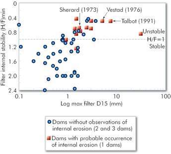 Figure 3 - Filter D15 put against filter internal stability in relation to performance history of internal erosion (dam categories 1-3)