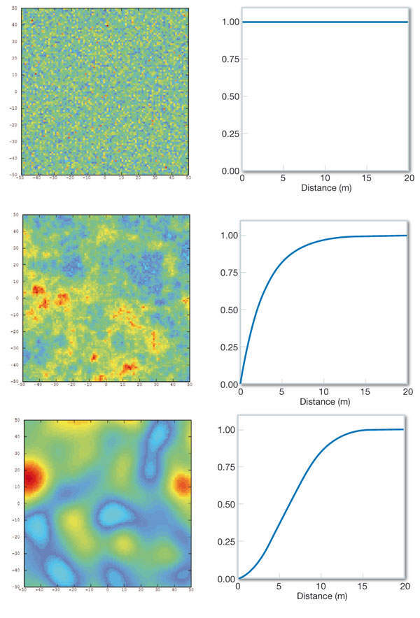 Figure 1: Three phenomena with the same statistical distribution (at left) but with significantly different spatial structures (corresponding variograms at right)