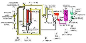 Process diagram of the IDGCC (Integrated Drying Gasification Combined Cycle) being developed by HRL in Australia