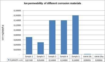Ion Permeability