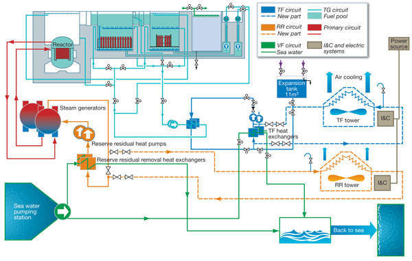 Principle of decay heat removal from the reactor and fuel pools using cooling towers for Loviisa unit 1