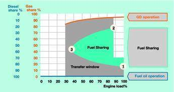 Figure 1. Fuel sharing 'window'