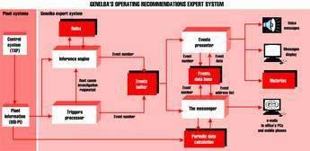 GENE Fig 1