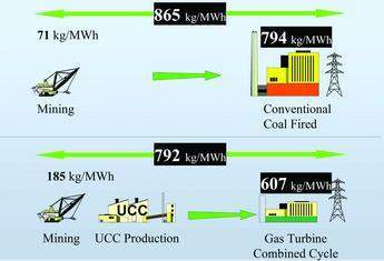 GHG lifecycle 1