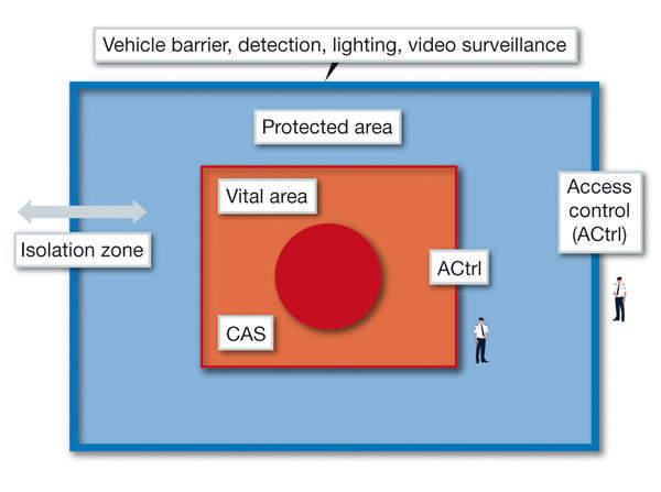 Figure 1: Example of security zoning at a nuclear power plant.