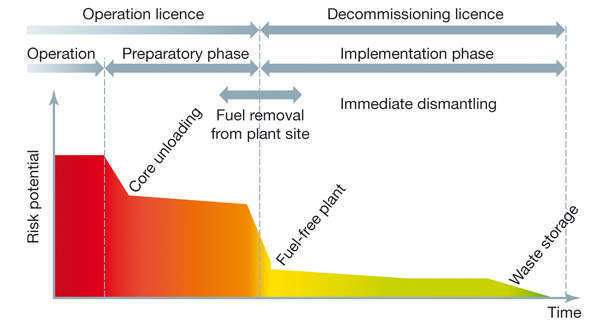 Figure 2: Idealized view of decommissioning, with correlation between removal of radioactive material and decline in risk potential