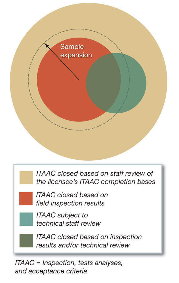 ITAAC-diagram