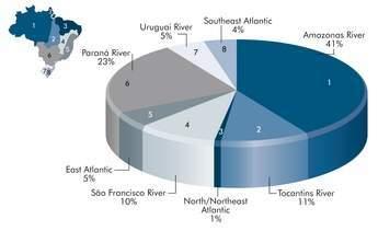 Figure 1 - Brazilian hydroelectric potential