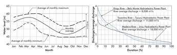 Figure 2 - Madeira flow duration curve