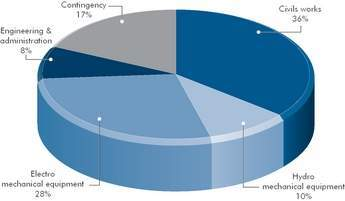 Insight_Piechart