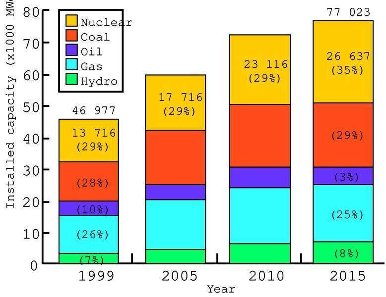 Korea's power generation fuel mix