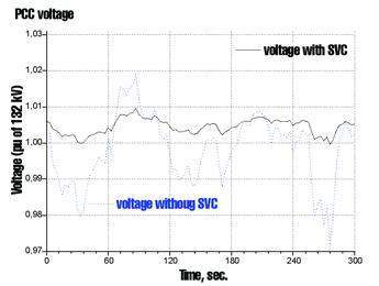 Simulation of voltage fluctuation limiting using SVC's