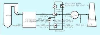 Flue gas line 1, after modification