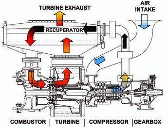 Flow path for Mercury 50 recuperated gas turbine