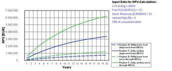 Fuel savings on NPV basics