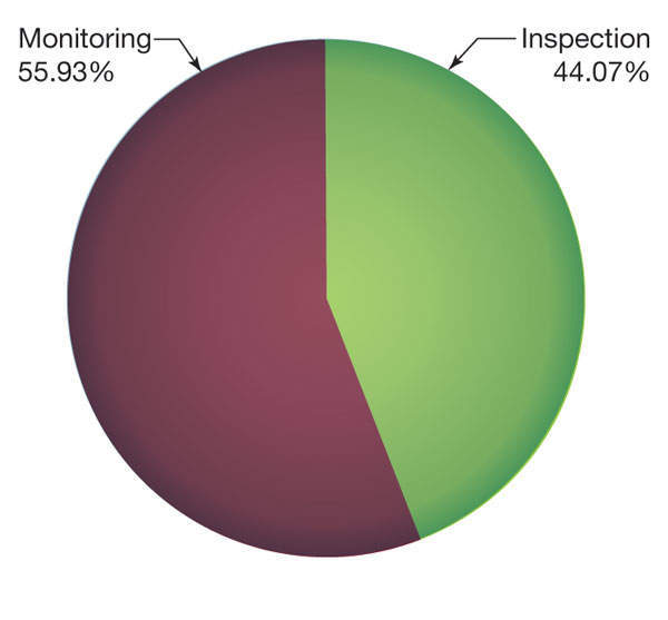 Figure 3: Distribution of leaks by detection method (Source: IAEA IRS)