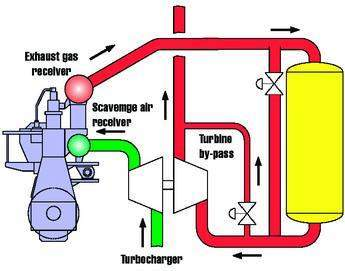 The SCR reactor is installed between the turbo charger and engine