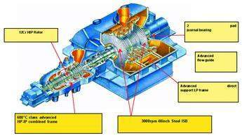 Key features of the 600 MW two casing USC turbine, as employed at Hirono 5