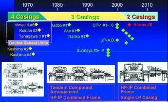 Evolution of 600 MW steam design