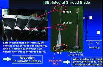 Advantages of ISB (integral shroud blade)