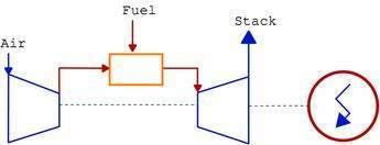 Gas turbine in open Joule (Brayton) cycle