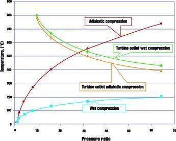 Compression and turbine outlet temperatures for adiabatic and wet compression