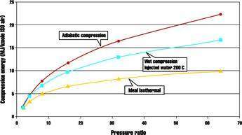 Energy fir isothermal, wet and adiabatic compression